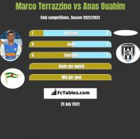 Marco Terrazzino vs Anas Ouahim h2h player stats