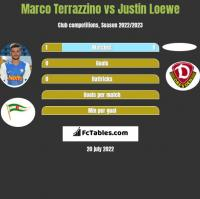Marco Terrazzino vs Justin Loewe h2h player stats