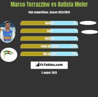 Marco Terrazzino vs Batista Meier h2h player stats