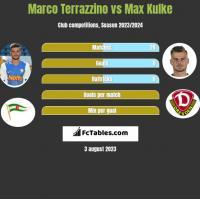 Marco Terrazzino vs Max Kulke h2h player stats