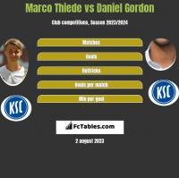 Marco Thiede vs Daniel Gordon h2h player stats