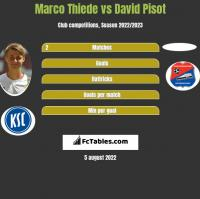 Marco Thiede vs David Pisot h2h player stats