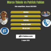 Marco Thiede vs Patrick Fabian h2h player stats