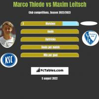 Marco Thiede vs Maxim Leitsch h2h player stats