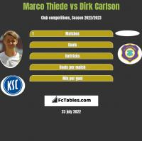Marco Thiede vs Dirk Carlson h2h player stats
