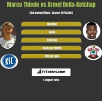 Marco Thiede vs Armel Bella-Kotchap h2h player stats