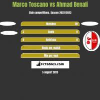 Marco Toscano vs Ahmad Benali h2h player stats