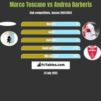 Marco Toscano vs Andrea Barberis h2h player stats