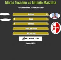 Marco Toscano vs Antonio Mazzotta h2h player stats
