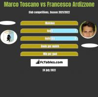 Marco Toscano vs Francesco Ardizzone h2h player stats