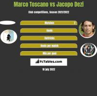 Marco Toscano vs Jacopo Dezi h2h player stats