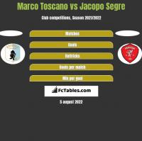 Marco Toscano vs Jacopo Segre h2h player stats