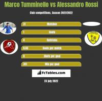 Marco Tumminello vs Alessandro Rossi h2h player stats