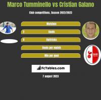 Marco Tumminello vs Cristian Galano h2h player stats