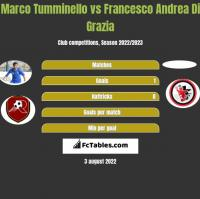 Marco Tumminello vs Francesco Andrea Di Grazia h2h player stats