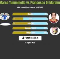Marco Tumminello vs Francesco Di Mariano h2h player stats