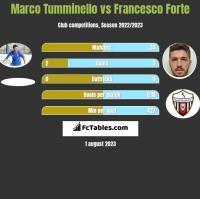 Marco Tumminello vs Francesco Forte h2h player stats