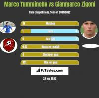 Marco Tumminello vs Gianmarco Zigoni h2h player stats