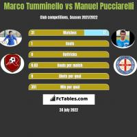 Marco Tumminello vs Manuel Pucciarelli h2h player stats