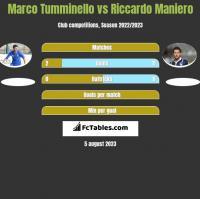 Marco Tumminello vs Riccardo Maniero h2h player stats