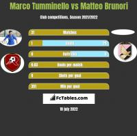 Marco Tumminello vs Matteo Brunori h2h player stats