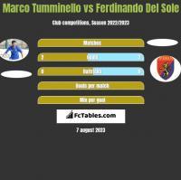 Marco Tumminello vs Ferdinando Del Sole h2h player stats