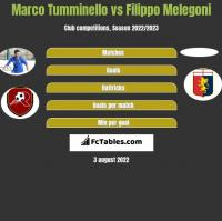Marco Tumminello vs Filippo Melegoni h2h player stats
