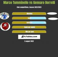 Marco Tumminello vs Gennaro Borrelli h2h player stats