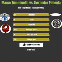 Marco Tumminello vs Alexandre Pimenta h2h player stats