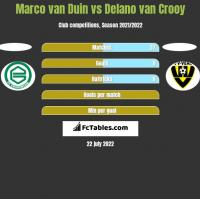 Marco van Duin vs Delano van Crooy h2h player stats