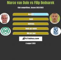 Marco van Duin vs Filip Bednarek h2h player stats