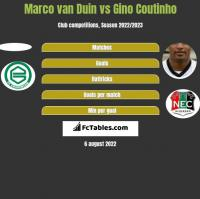 Marco van Duin vs Gino Coutinho h2h player stats