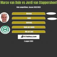 Marco van Duin vs Jordi van Stappershoef h2h player stats