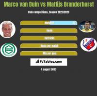 Marco van Duin vs Mattijs Branderhorst h2h player stats