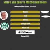 Marco van Duin vs Mitchel Michaelis h2h player stats