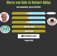 Marco van Duin vs Norbert Alblas h2h player stats