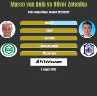 Marco van Duin vs Oliver Zelenika h2h player stats