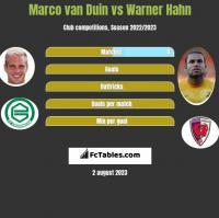 Marco van Duin vs Warner Hahn h2h player stats