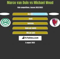 Marco van Duin vs Michael Woud h2h player stats