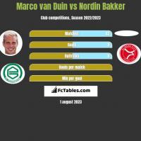 Marco van Duin vs Nordin Bakker h2h player stats