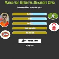 Marco van Ginkel vs Alexandre Silva h2h player stats