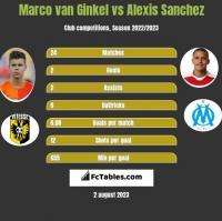 Marco van Ginkel vs Alexis Sanchez h2h player stats