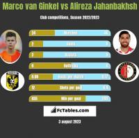 Marco van Ginkel vs Alireza Jahanbakhsh h2h player stats