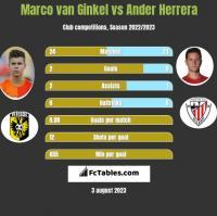 Marco van Ginkel vs Ander Herrera h2h player stats
