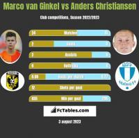 Marco van Ginkel vs Anders Christiansen h2h player stats