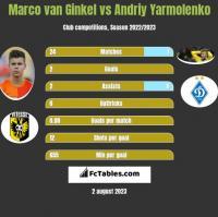 Marco van Ginkel vs Andriy Yarmolenko h2h player stats