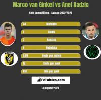 Marco van Ginkel vs Anel Hadzic h2h player stats