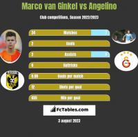 Marco van Ginkel vs Angelino h2h player stats