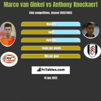 Marco van Ginkel vs Anthony Knockaert h2h player stats