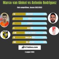 Marco van Ginkel vs Antonio Rodriguez h2h player stats